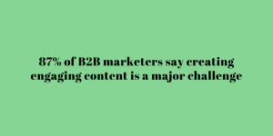 87% of B2B marketers say creating engaging content is a major challenge